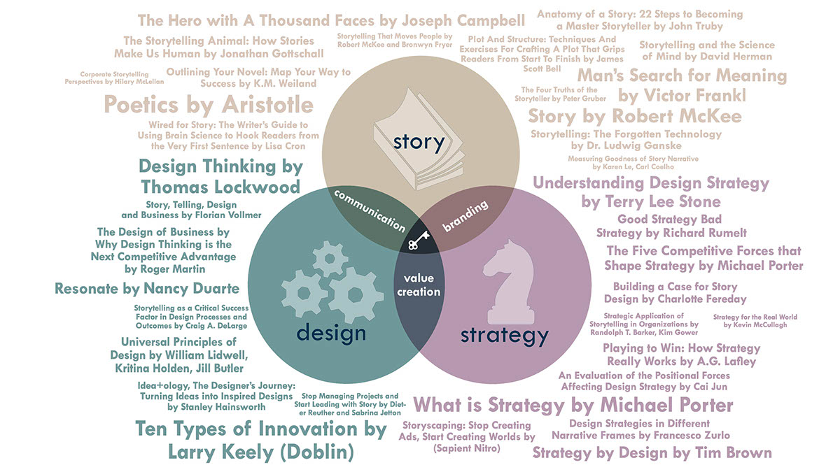 how strategy shapes structure summary How strategy shapes structure like comment share article summary by not taking the structure of the operating environment as a given, a company may generate additional revenues from better products and create new businesses by taking a reconstructionist approach to strategy.
