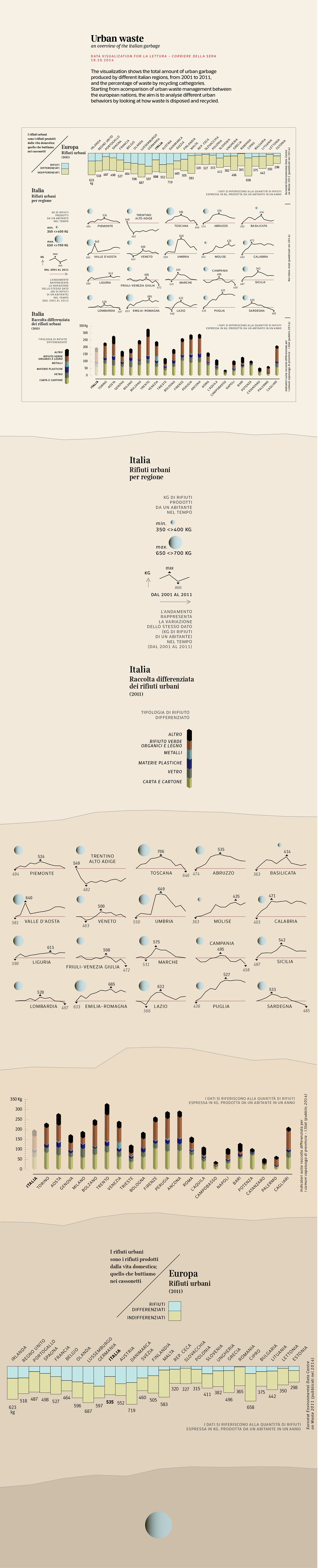 waste garbage recycling data visualization infographic