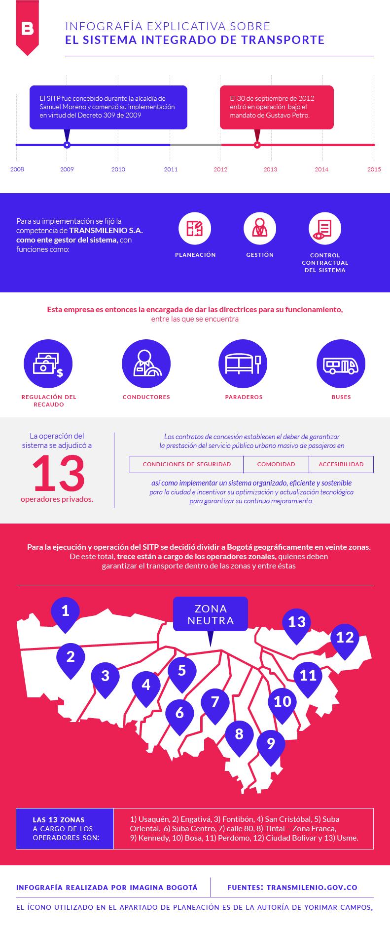 infographic infografia transporte bogota data visualization transmilenio SITP transportation public transportation