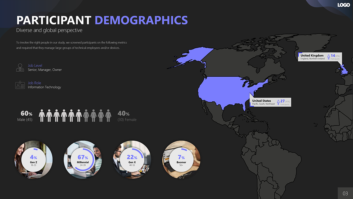 Powerpoint Powerpoint Design PPT presentation presentation design demographics Map view participants Research Deck user group