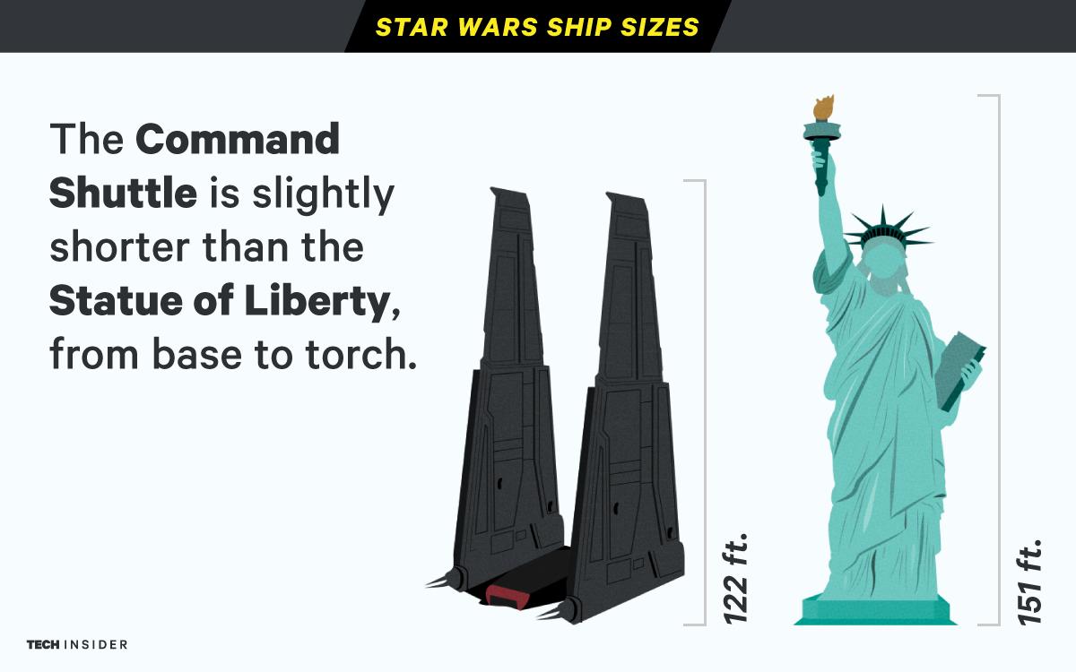 Star Wars Ship Sizes Illustrations