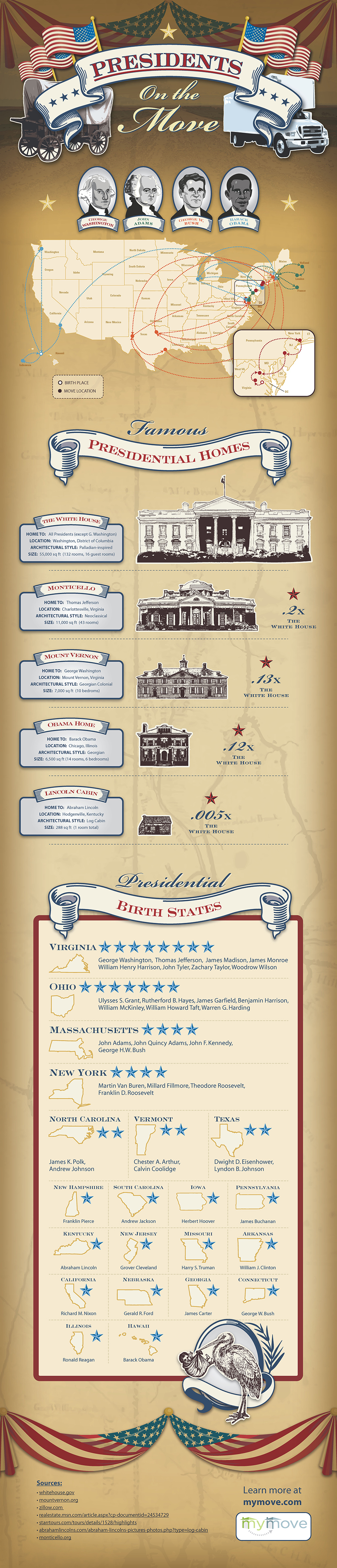 American Presidents,MOVING,infographic