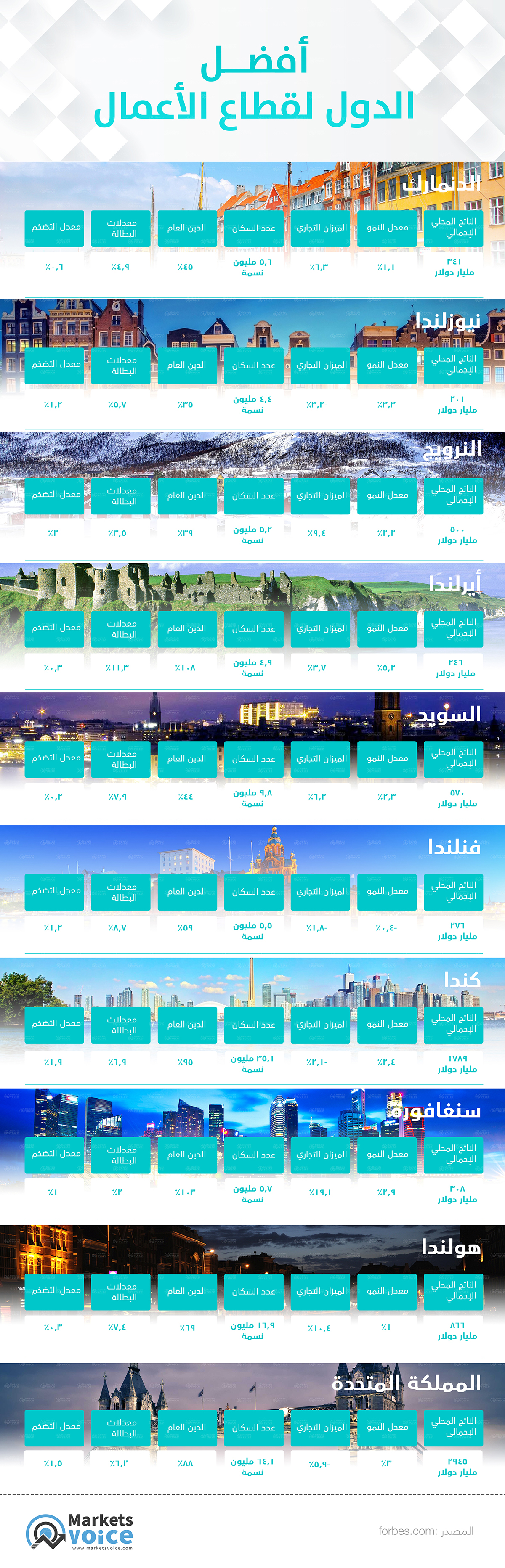 Best cities for business saeed elgarf infographic
