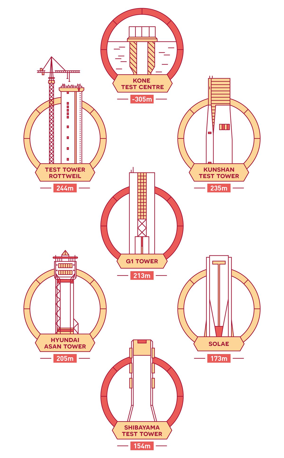 #Infografía infografia elevator Elevators ascensor ascensores edificios rascacielos infographic yorokobu