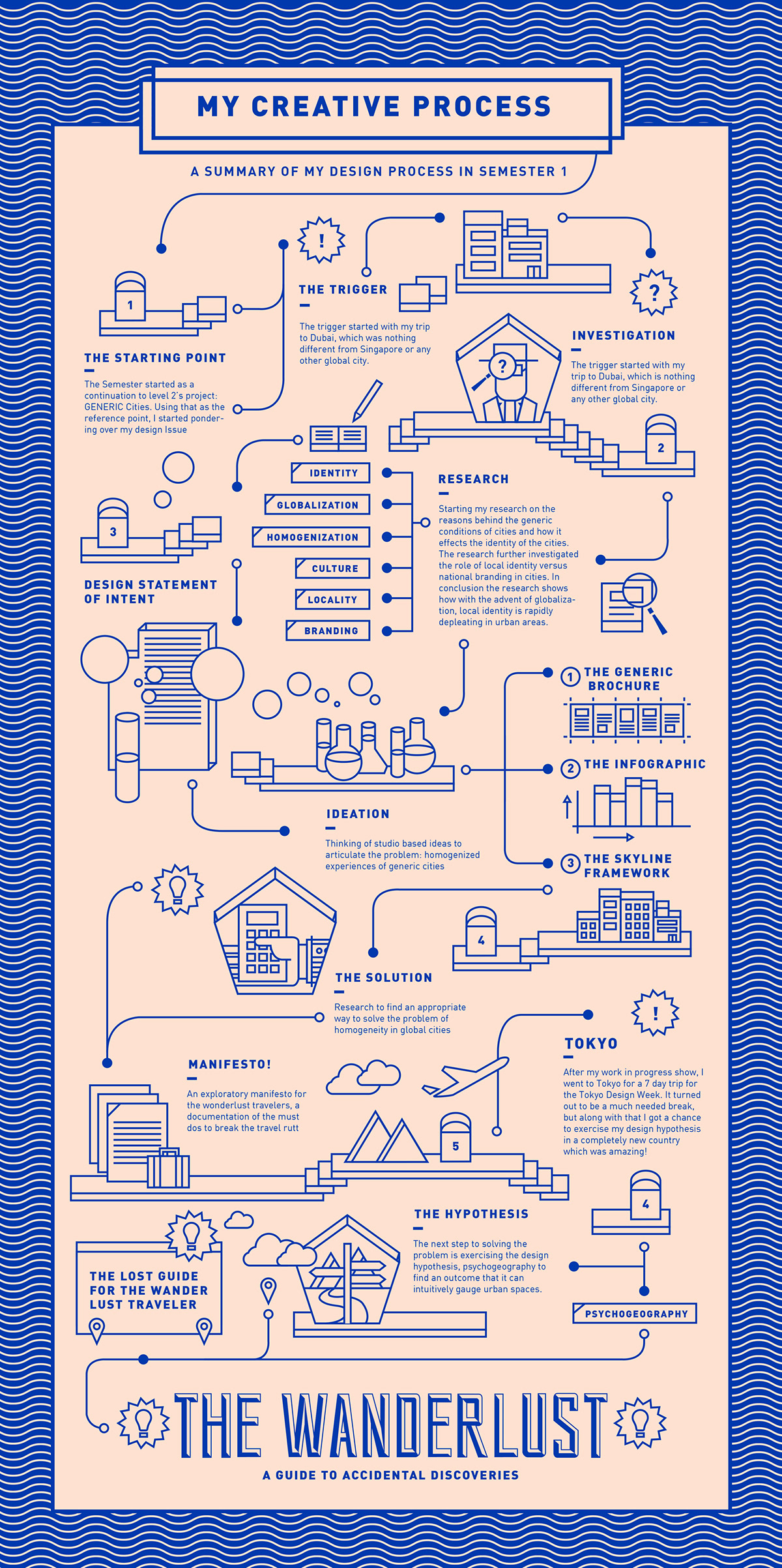 Creative Process Chart – Infographic on Behance