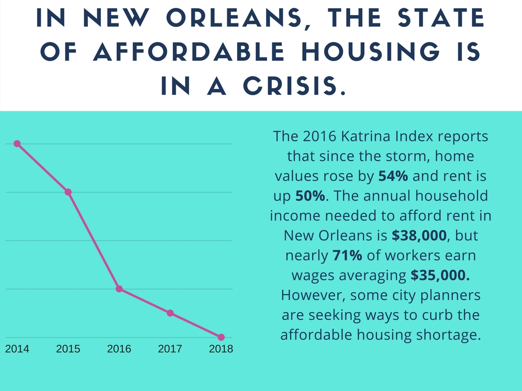 housing new orleans real estate Real estate investing