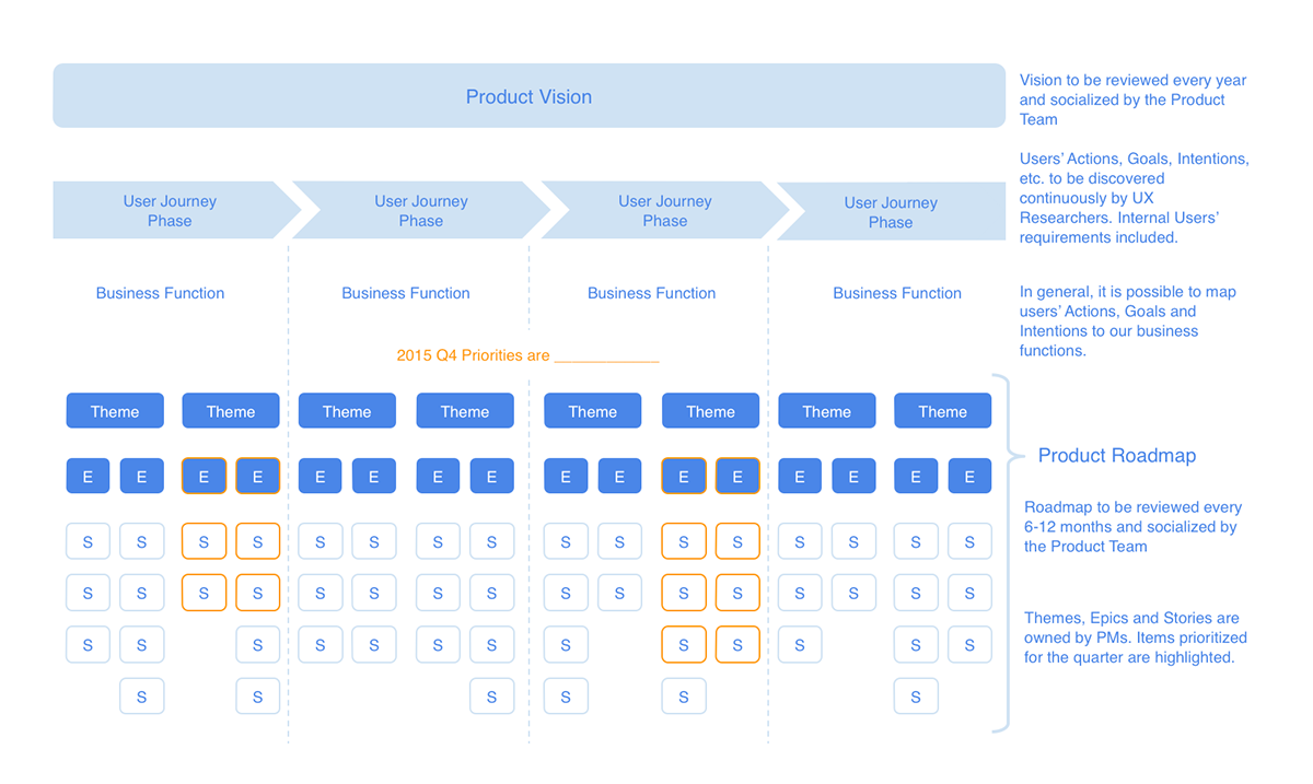 From User Research to Product Roadmap on Behance