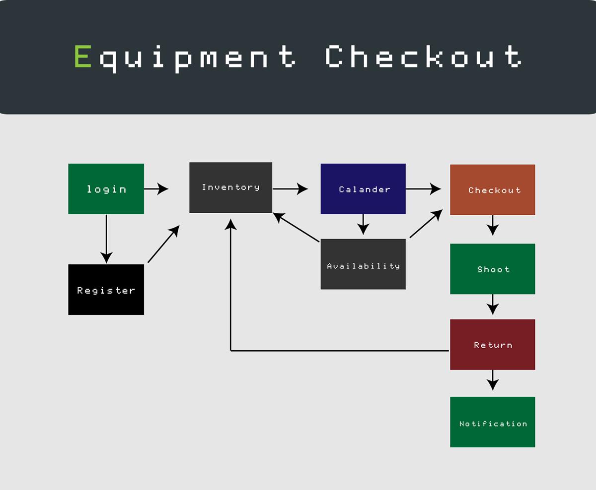 Equipment Checkout App on Behance