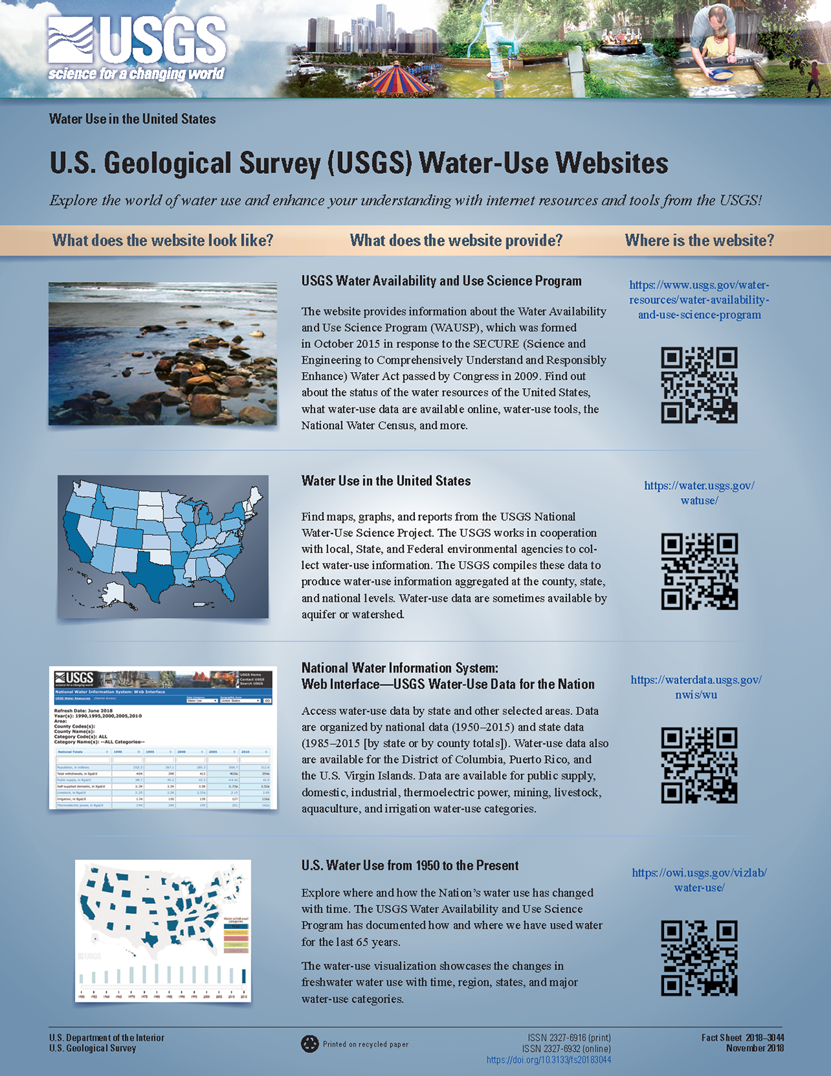 USGS Reports on Behance