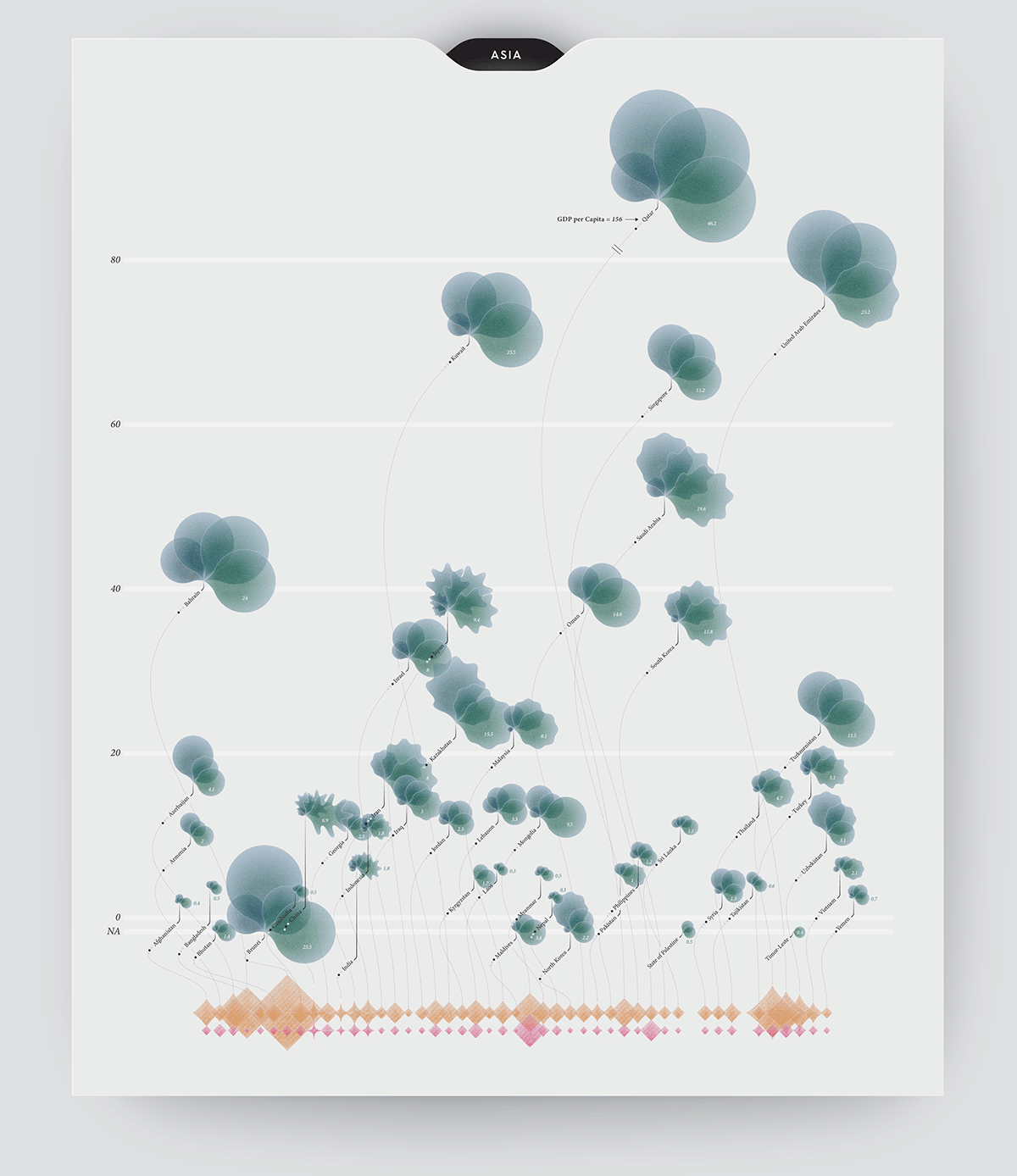 Infographic data visualization (or dataviz) on greenhouse gas emissions in Asia