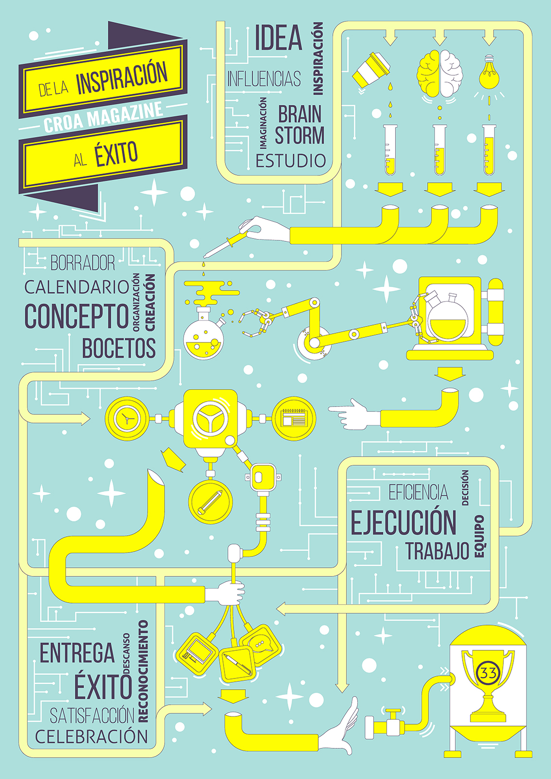 croamagazine croa croa33 revolutumproject infographic infografia magazine cover Portada revista