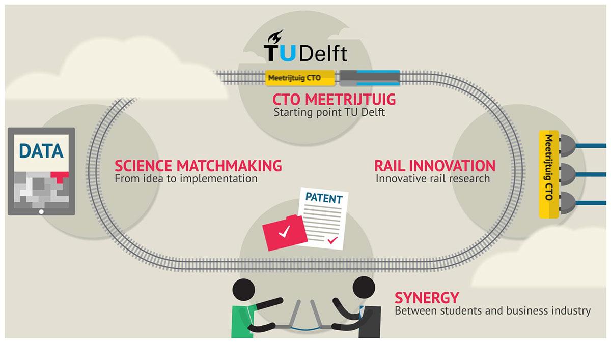 RailaHead tudelft CTO Meetrijtuig rail railway train