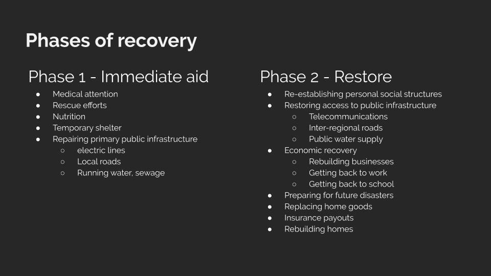 disaster emergency hurricane relief tornado storm hurricane sandy User research design for disaster Disaster Relief
