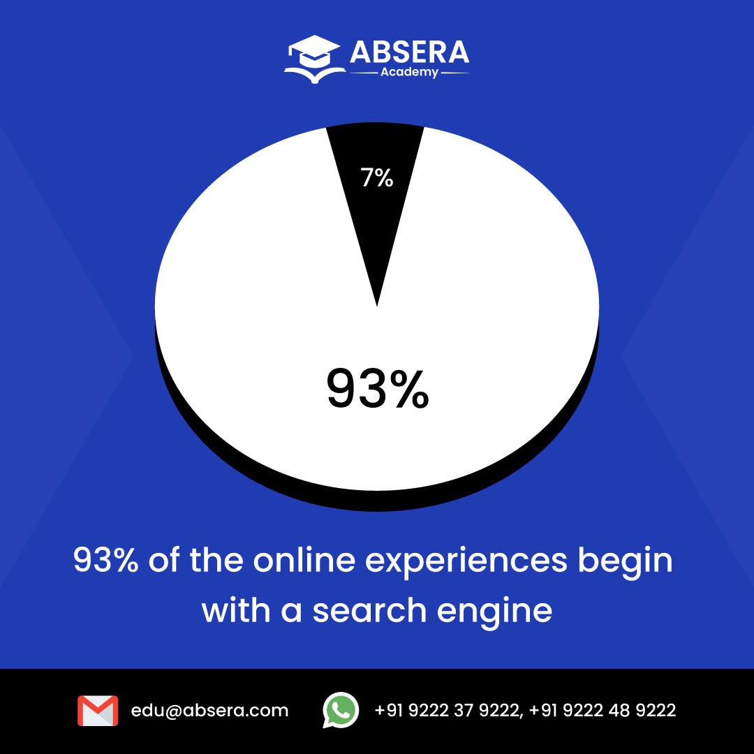 AbseraAcademy digitalmarketing SEO seocourse softwaretraining tuesdayfacts