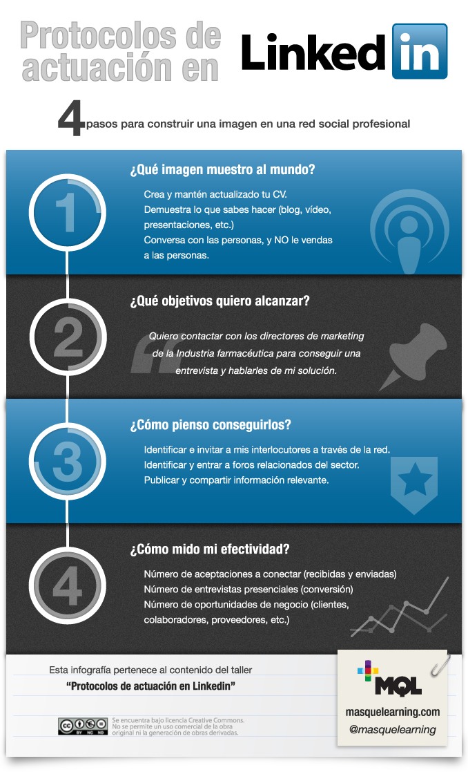 infographic Linkedin mql masquelearning.com