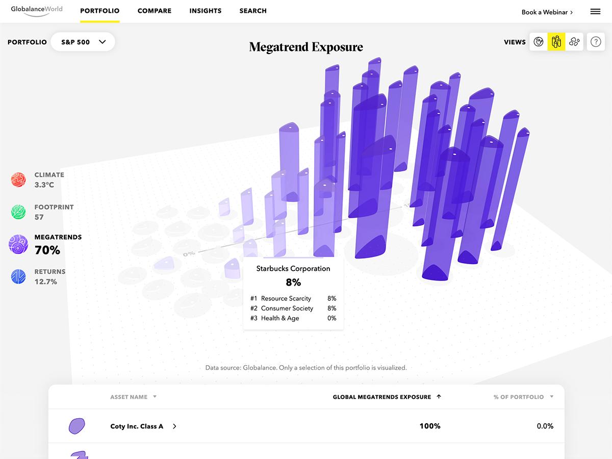 climate data visualisation data visualization dataviz Fintech global warming interactive dataviz Investment Investment platform
