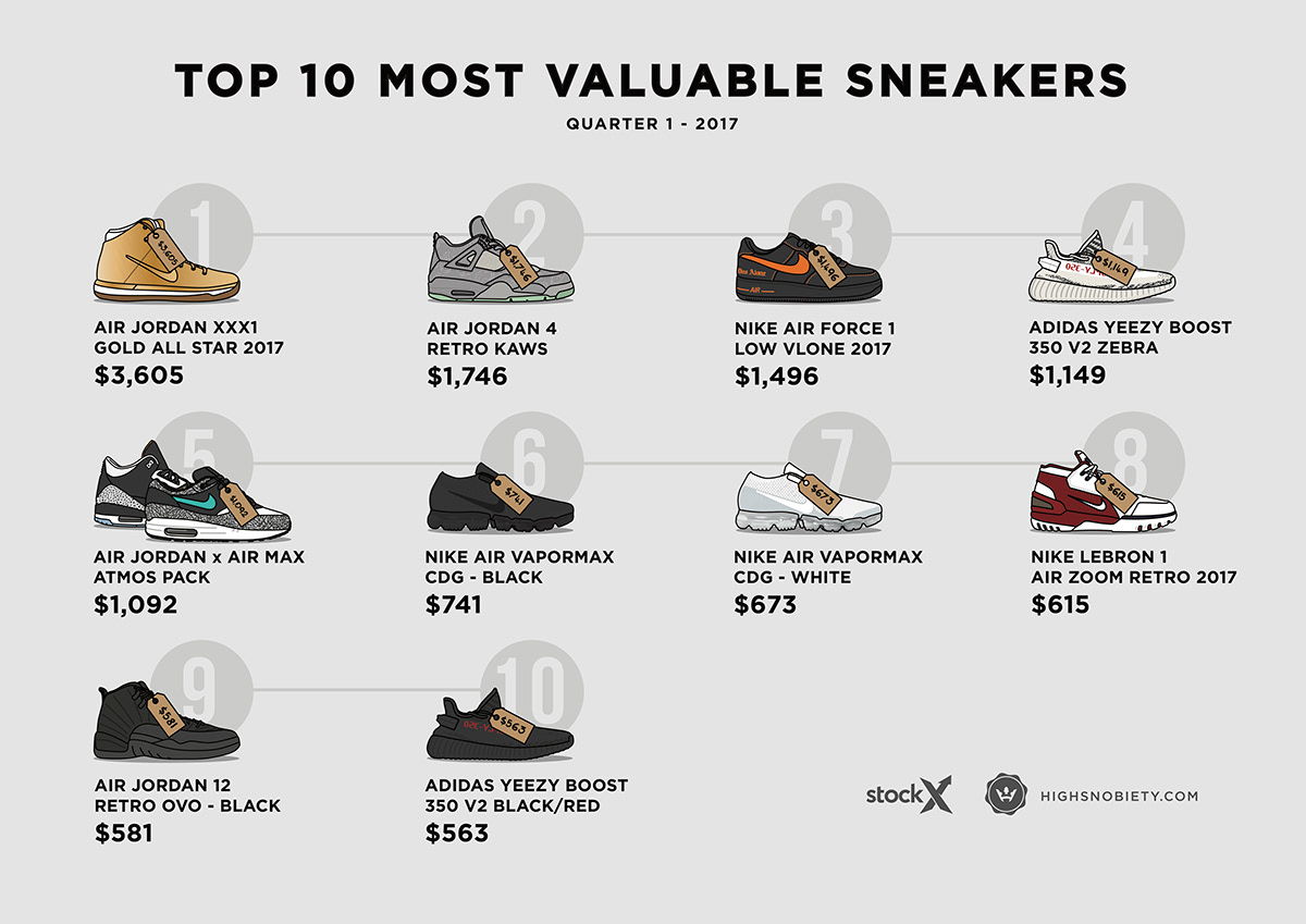 08013b31160bb6 http   www.highsnobiety.com 2017 05 09 top-10-valuable-sneakers-2017-q1 . Q2  2017