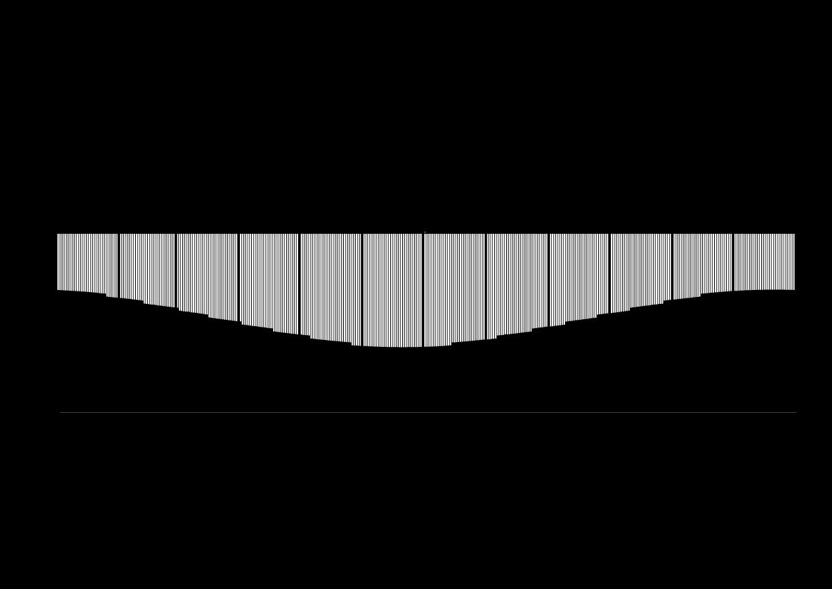 calendar dataart Black&white Minimalism visualisation infographic year Sun daylight Zhuk&Kelm