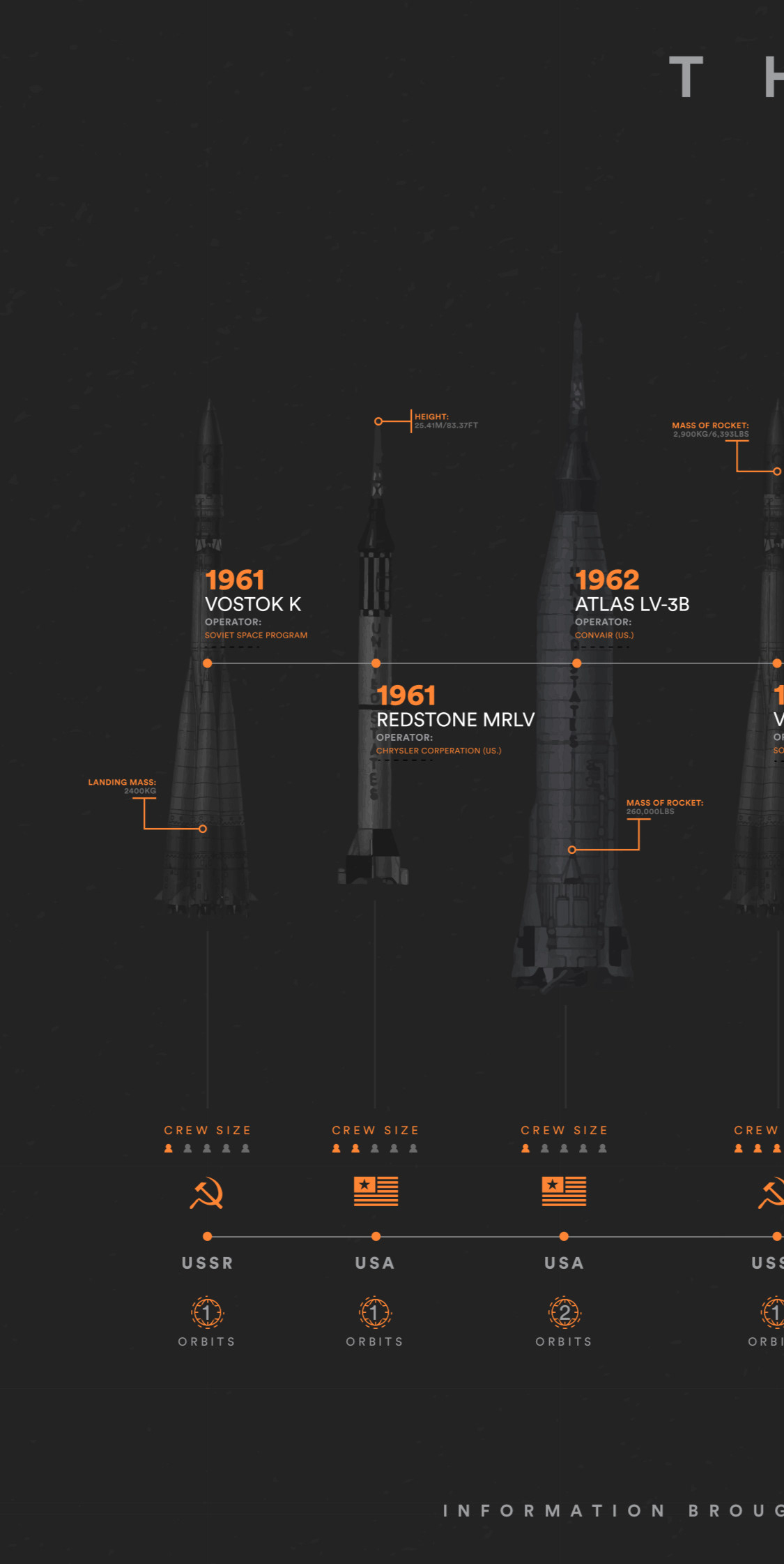 the space race manned rocket timeline infographic on behance