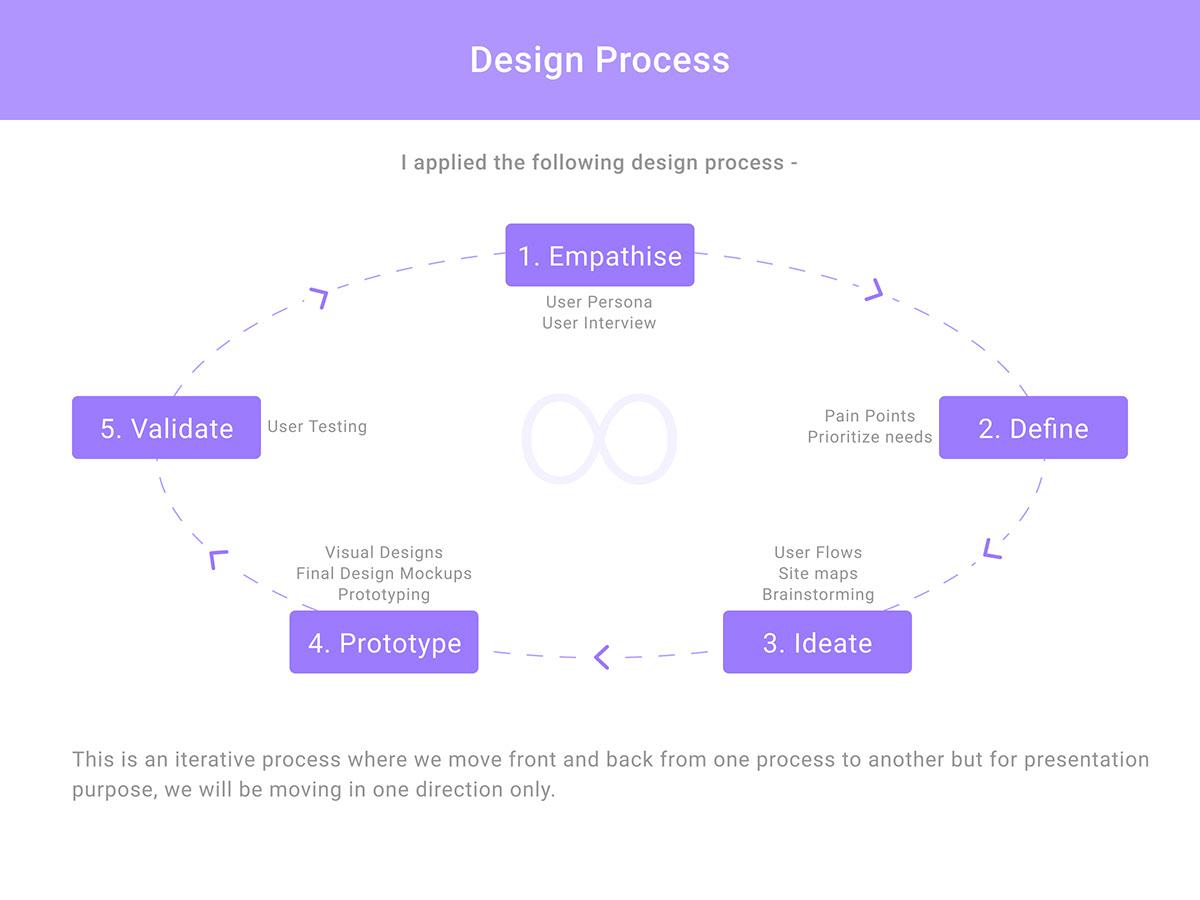 app DesignProcess expense mobile product Splitwise UI ux uxresearch