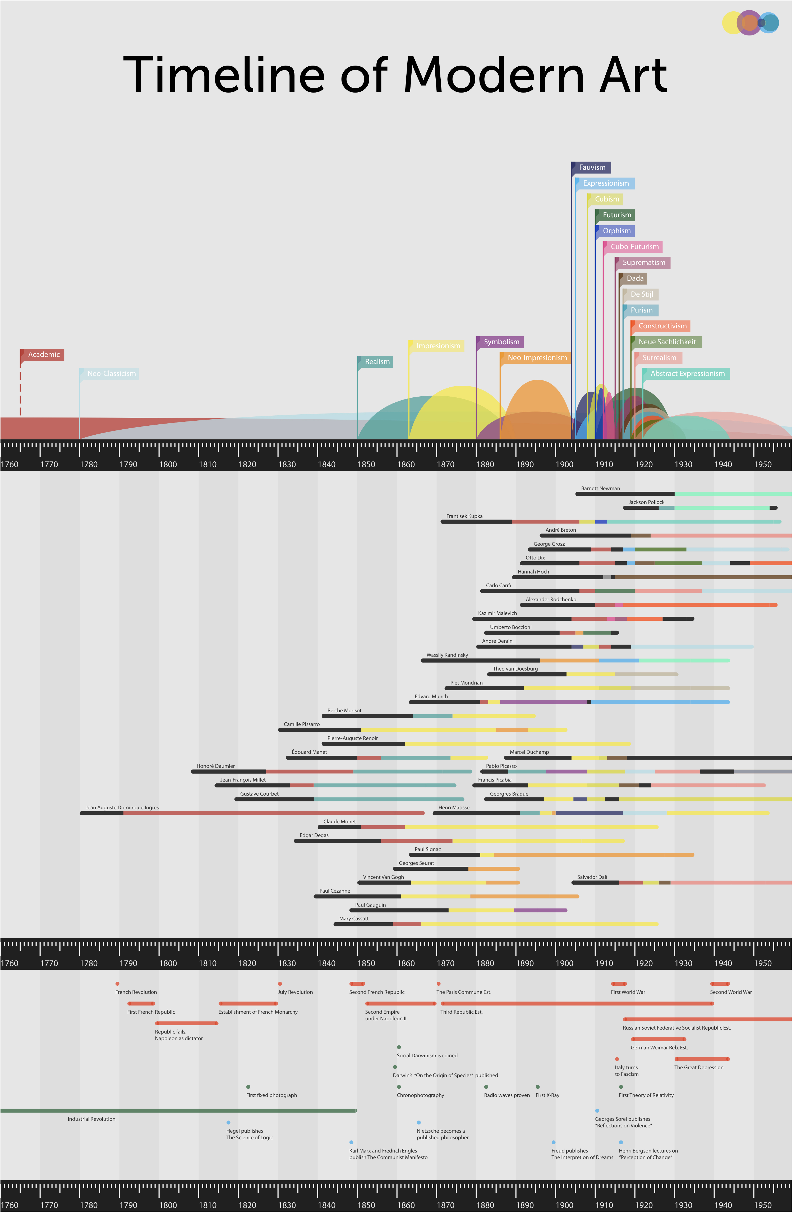 Ryan Parks // Graphic Design - Timeline of Modern Art