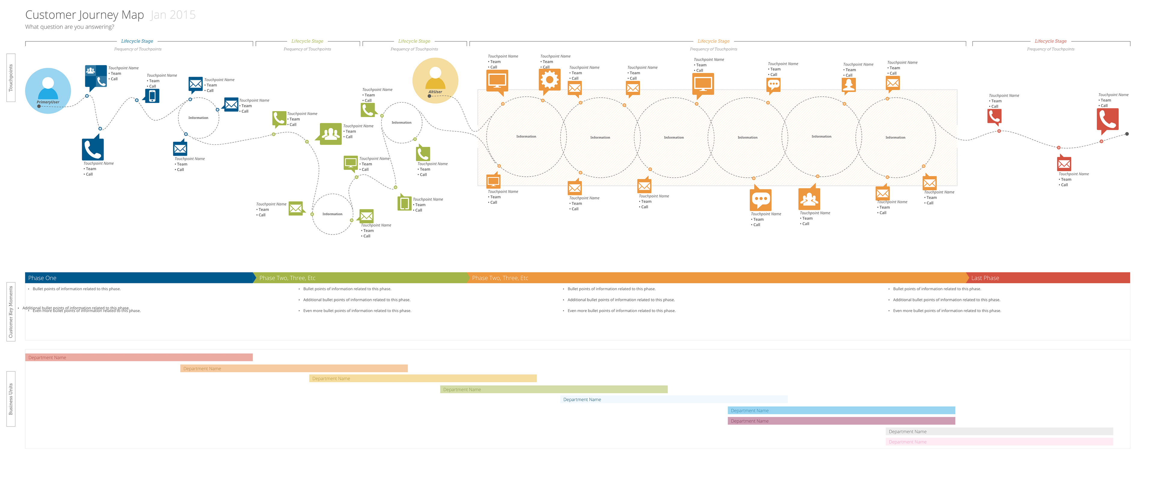 Customer Journey Map Template Stencils On Behance - Customer journey map touchpoints