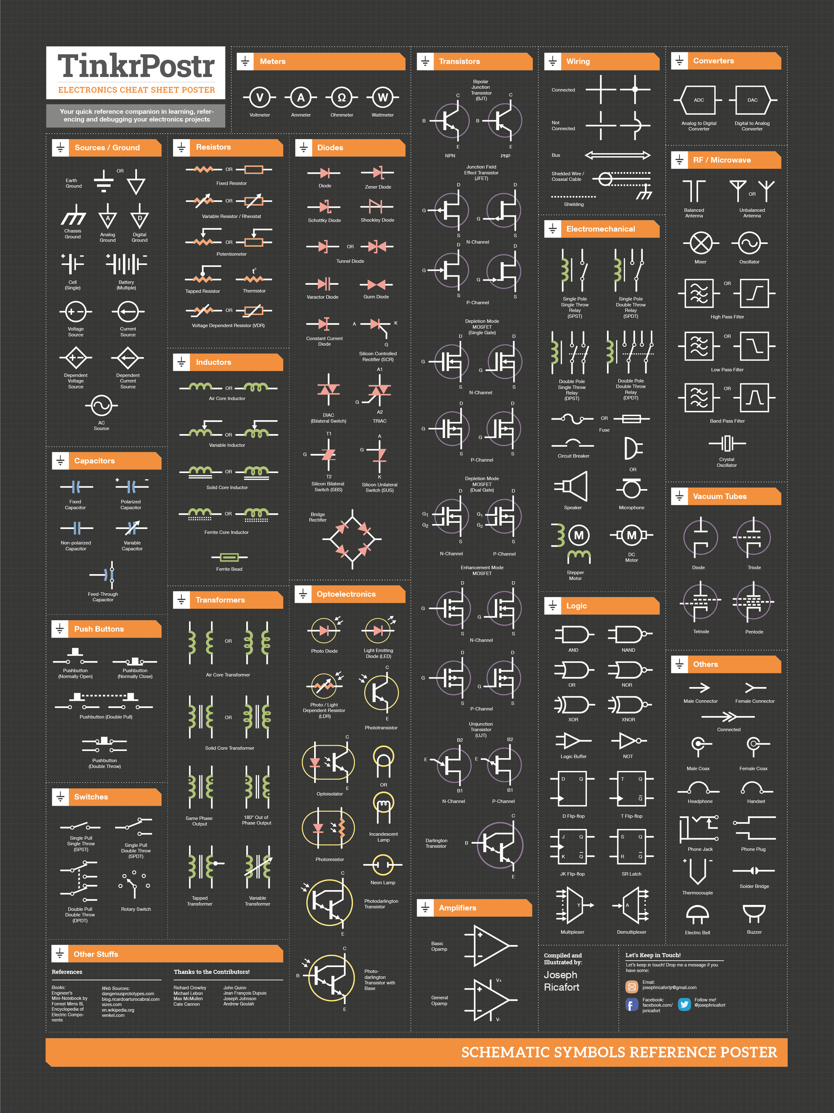 TinkrPostr: Electronics Quick Reference Posters on Behance