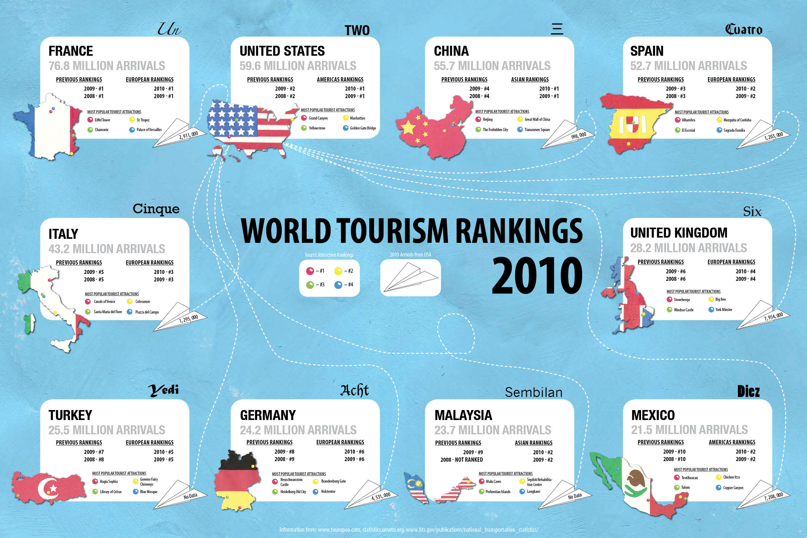top 10 tourist destination countries in the world 2012