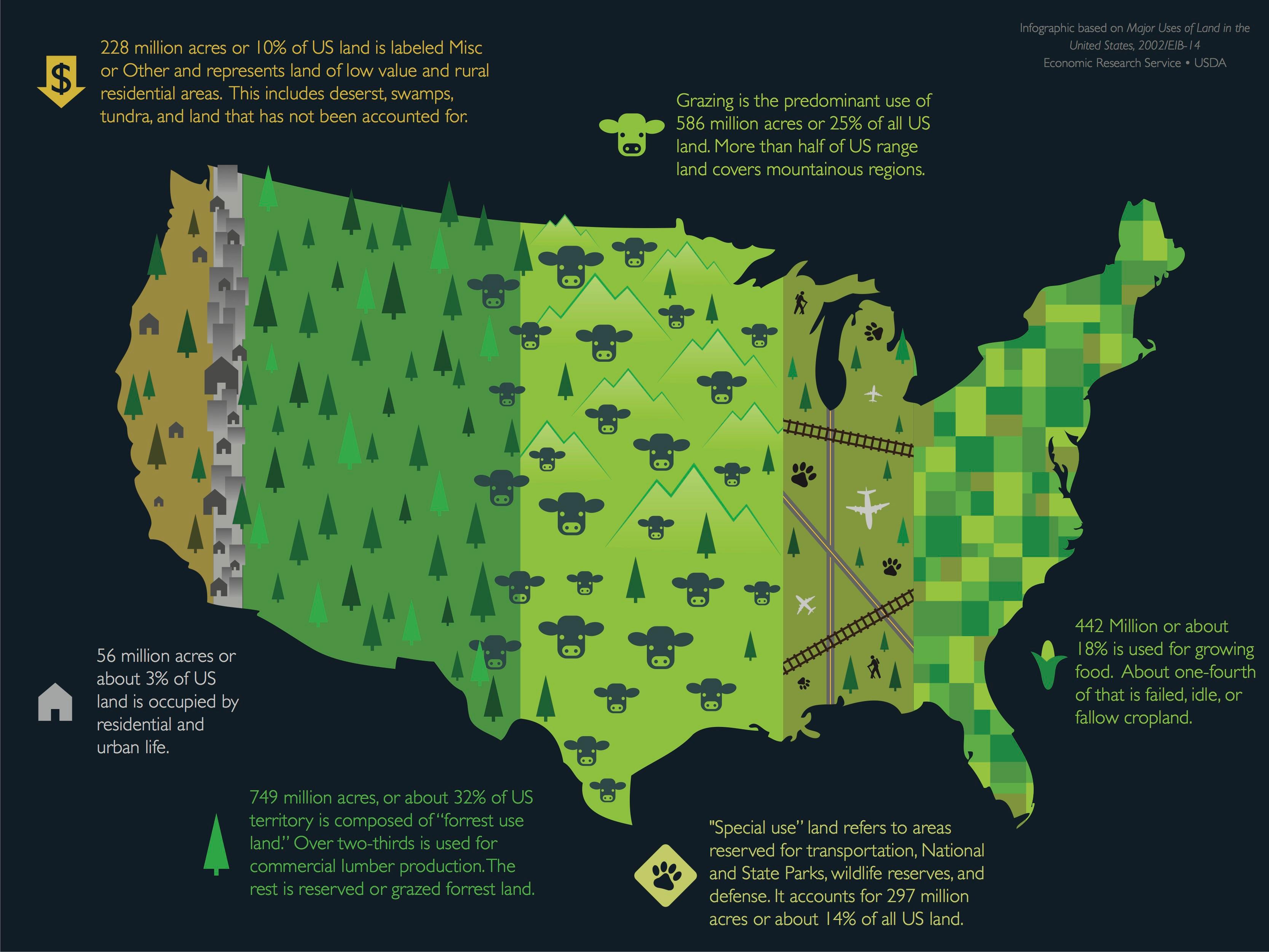 Infographic US Land Use On Behance - Us economic value land maps
