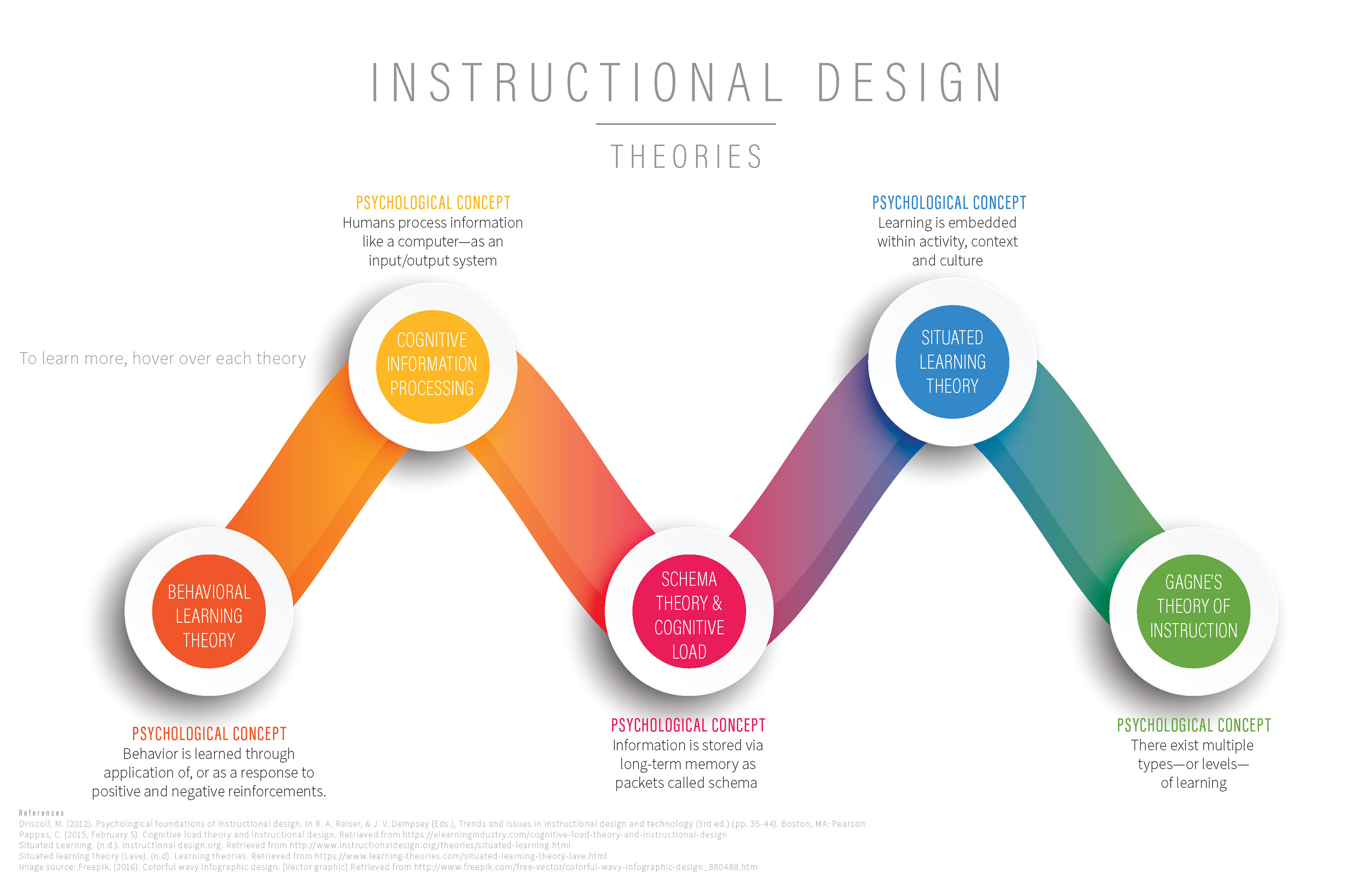 learning theories in designing training Design models and learning theories for addie model and learning theories the different ways training courses may and designing and writing based on learning.