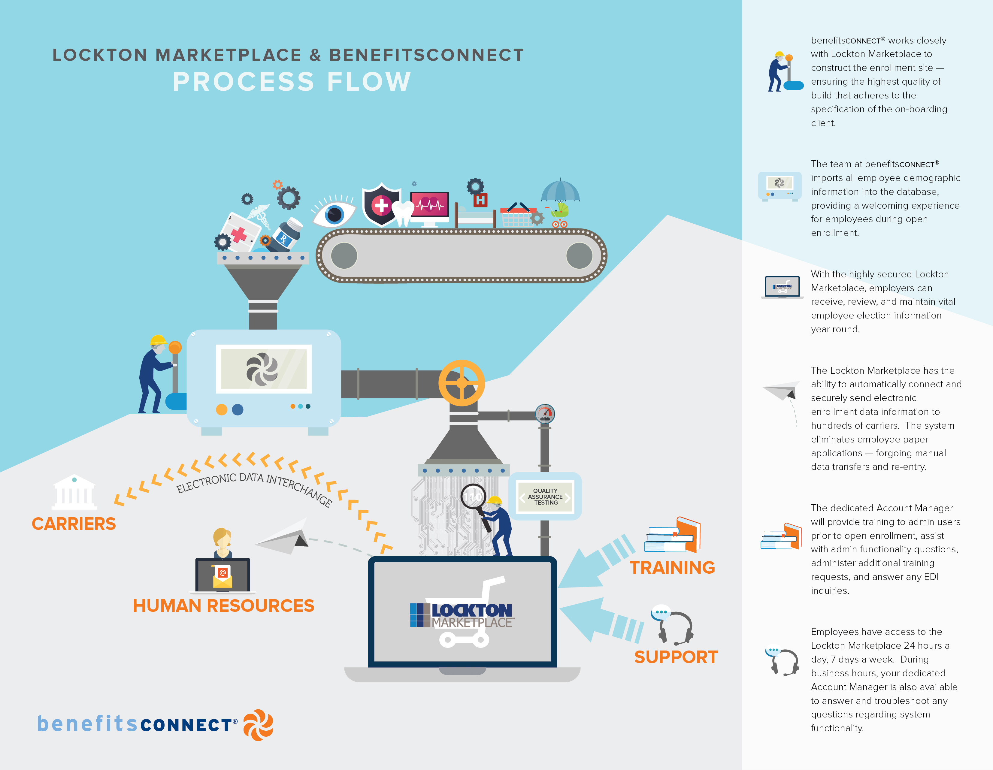Process Flow Diagram User Experience Vector Illustration Of Onboarding On Behance