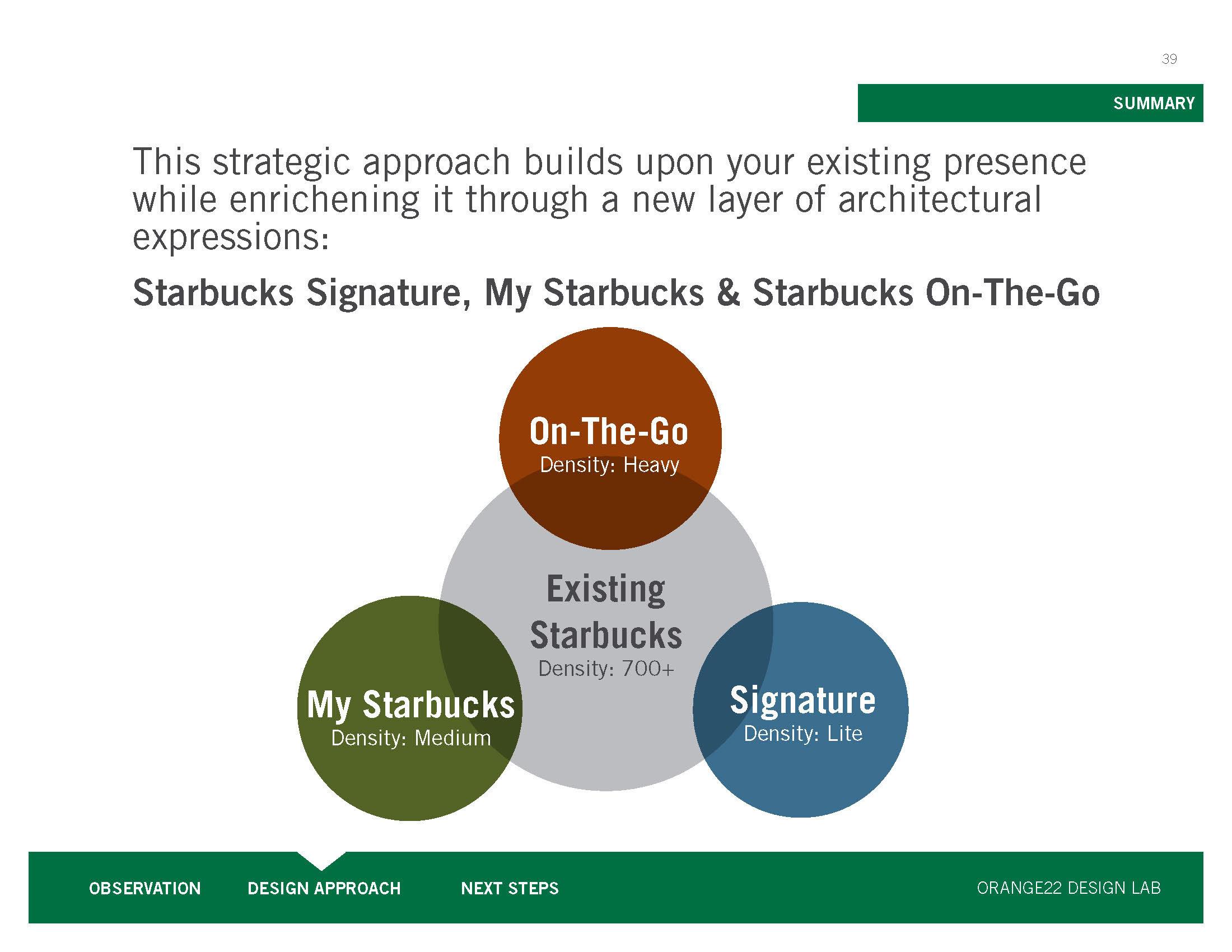 starbucks brand strategy experience design on