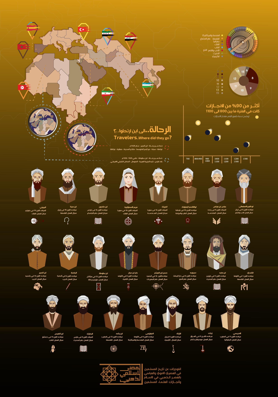 العصر الإسلامى الذهبى
