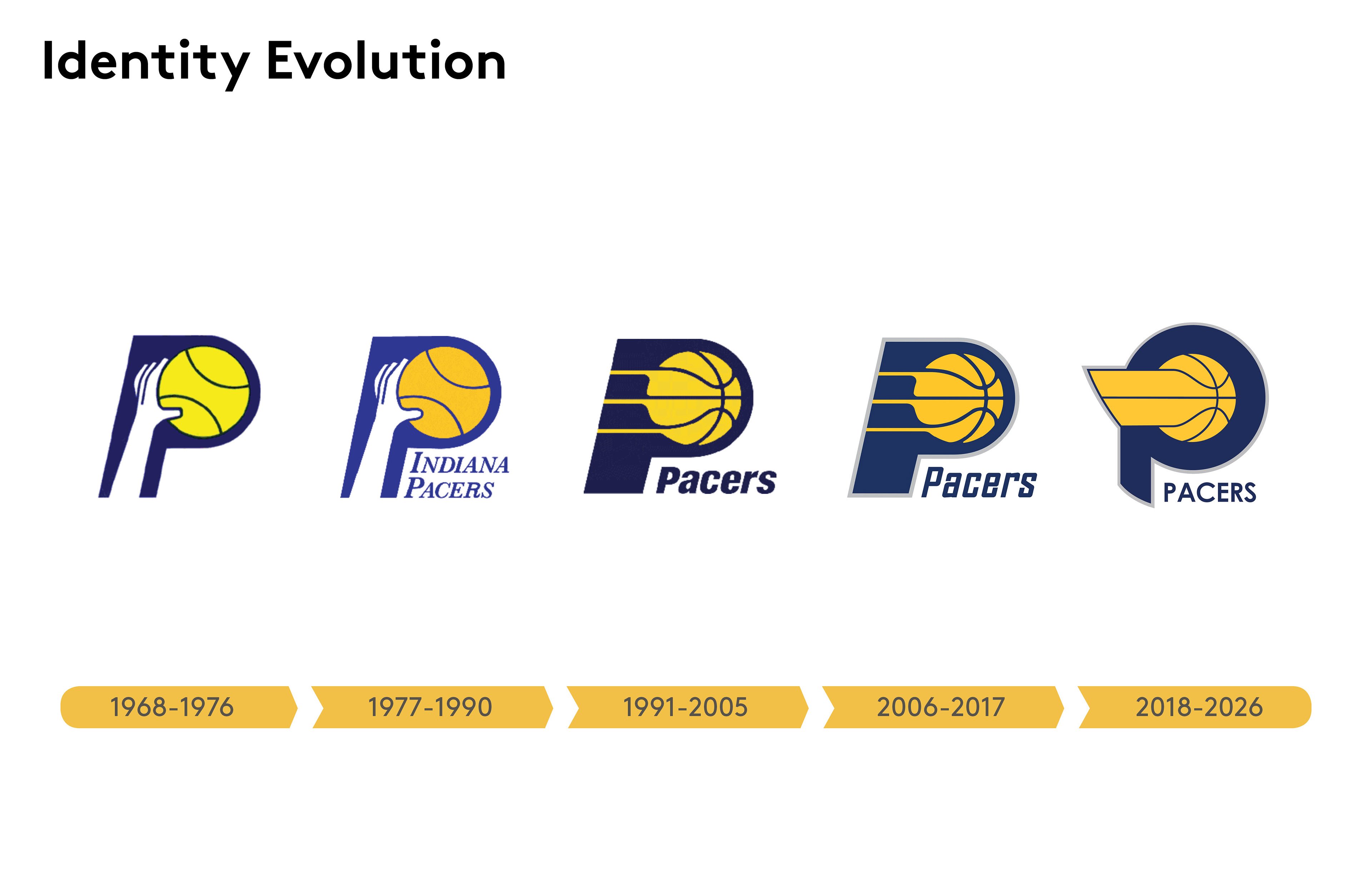Indiana pacers rebrand on behance voltagebd Gallery