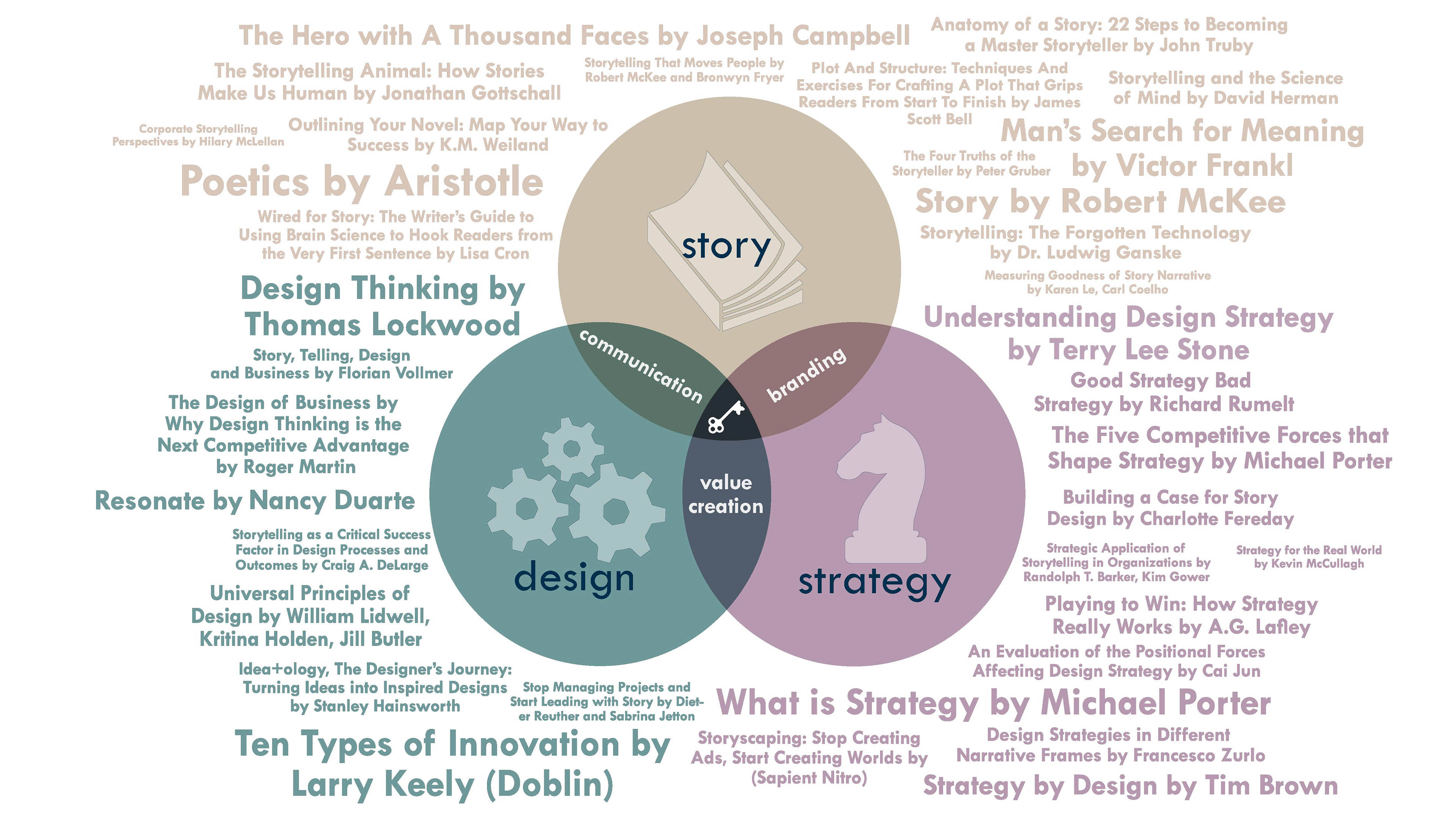 organizational story and storytelling a critical Telling stories can inspire people to make change happen in organizations by co-writing the company's future story you can embrace current strengths to.