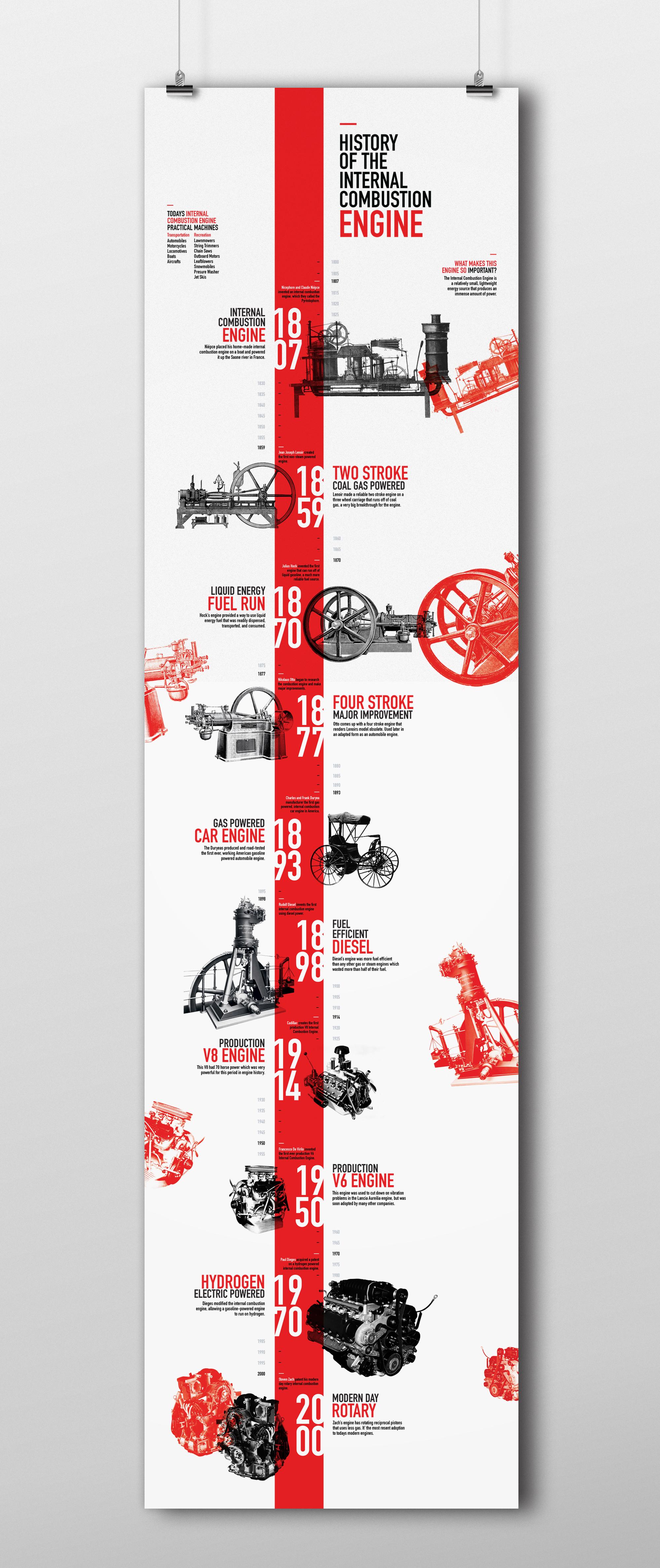 Timelines Graphic Design. timeline of modern art on ...