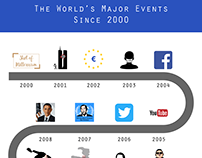 The World's Major Events Diagram