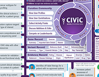 CIViC Figures for Manuscript and Outreach