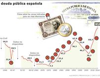 Spain's public debt since 1900