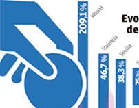 Economic infographics
