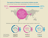 factsheet female education