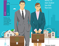 Men vs Women's Finances : Credit Sesame #INFOGRAPHIC