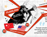 Infographic for PHD China: Mobile Usage in China 2010