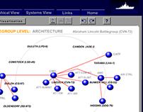 Information Architecture: SCIWAR 1998-1999