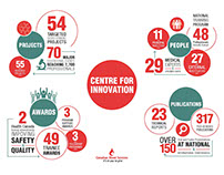Centre for Innovation Infographic
