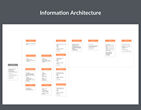 My license app - Information Architecture