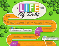 A Lifetime of Debt: The Financial Journey of the Averag