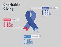 George Bush Institute | Charitable Giving Infographic