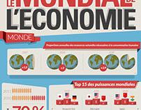 Le Mondial de L'Économie