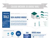 INFOGRAPHIC DESIGN 150 Anniversary #CNBA